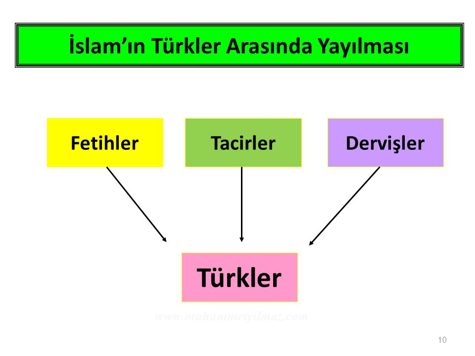 İslam'ın Türkler Arasında Yayılması