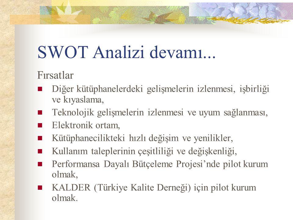 SWOT Analizi devamı... Fırsatlar