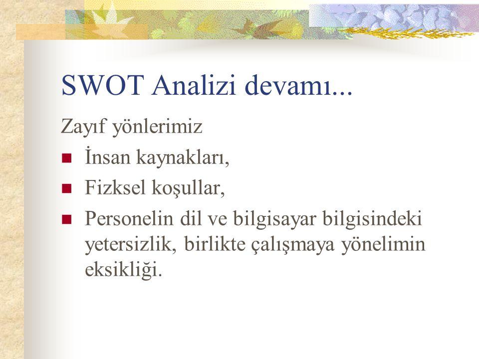 SWOT Analizi devamı... Zayıf yönlerimiz İnsan kaynakları,