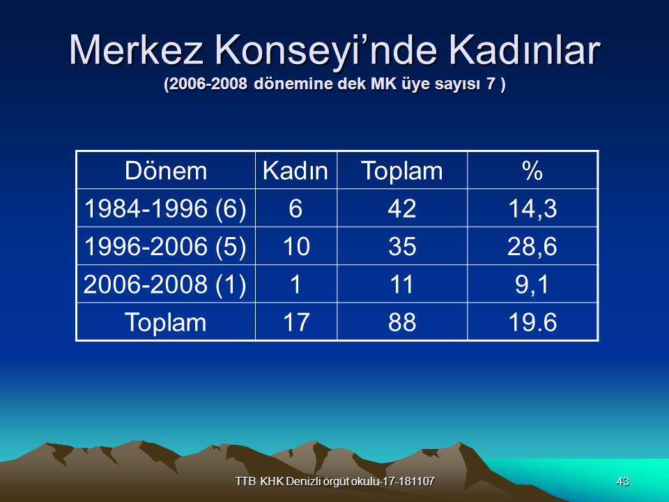 Merkez Konseyi'nde Kadınlar (2006-2008 dönemine dek MK üye sayısı 7 )