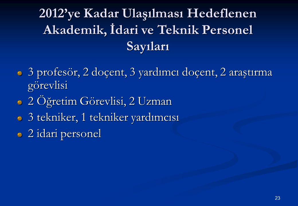 2012'ye Kadar Ulaşılması Hedeflenen Akademik, İdari ve Teknik Personel Sayıları