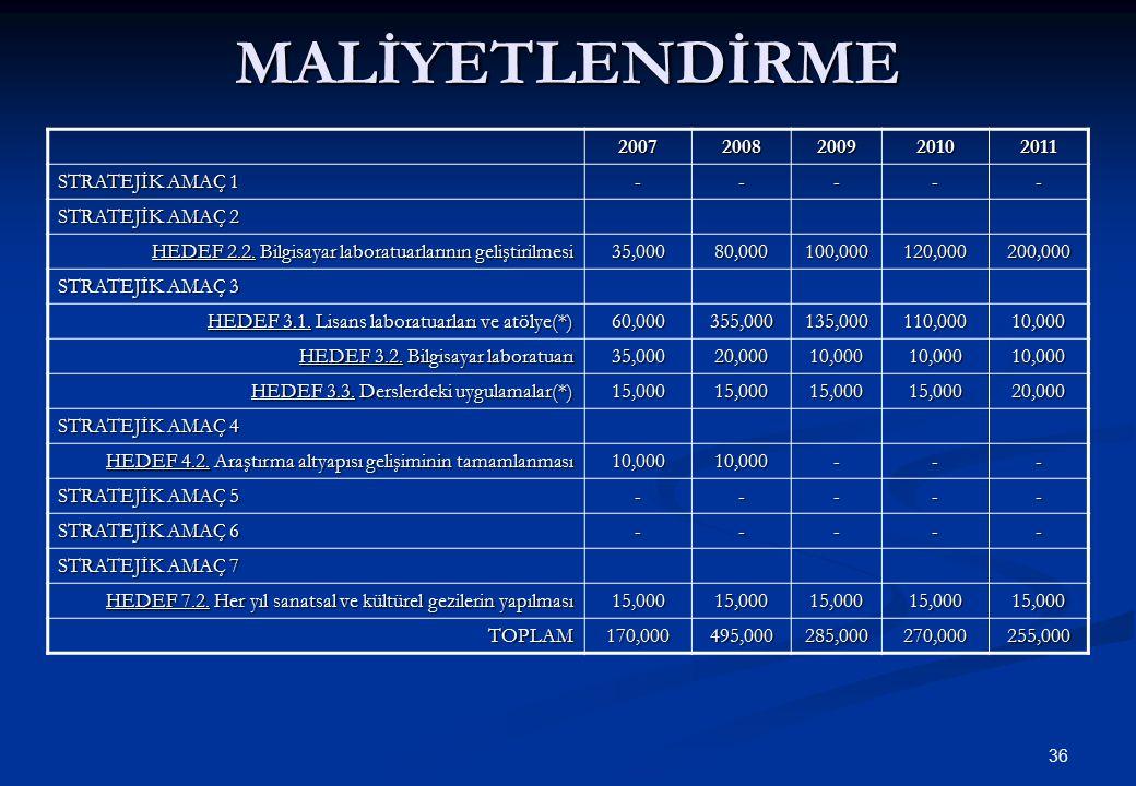 MALİYETLENDİRME 2007 2008 2009 2010 2011 STRATEJİK AMAÇ 1 -