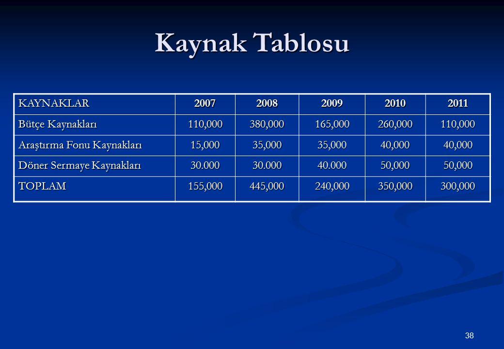 Kaynak Tablosu KAYNAKLAR 2007 2008 2009 2010 2011 Bütçe Kaynakları