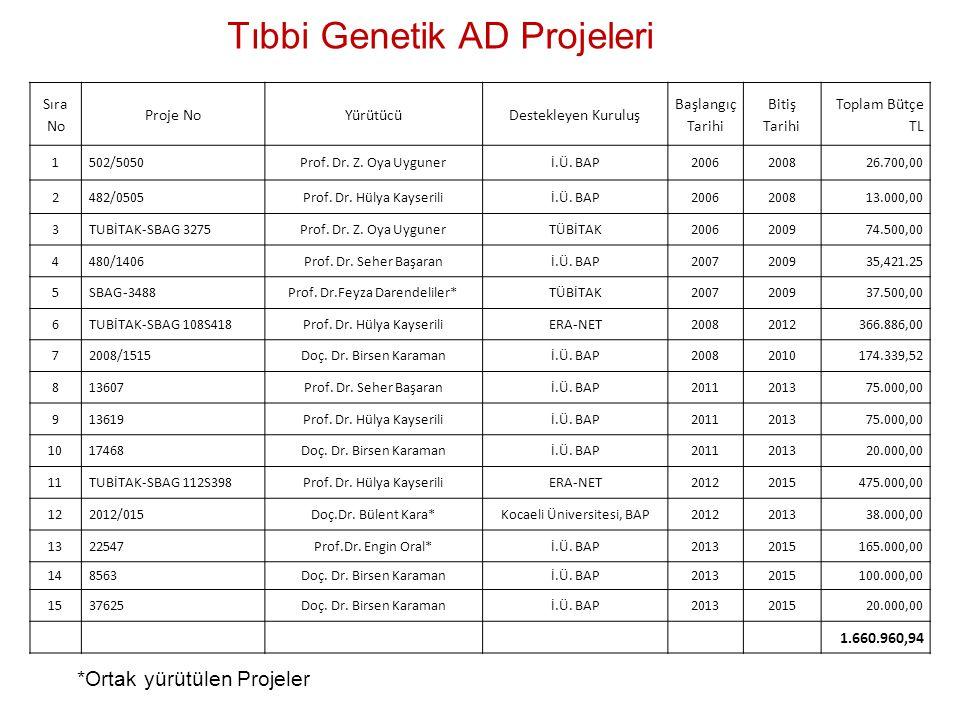 Tıbbi Genetik AD Projeleri