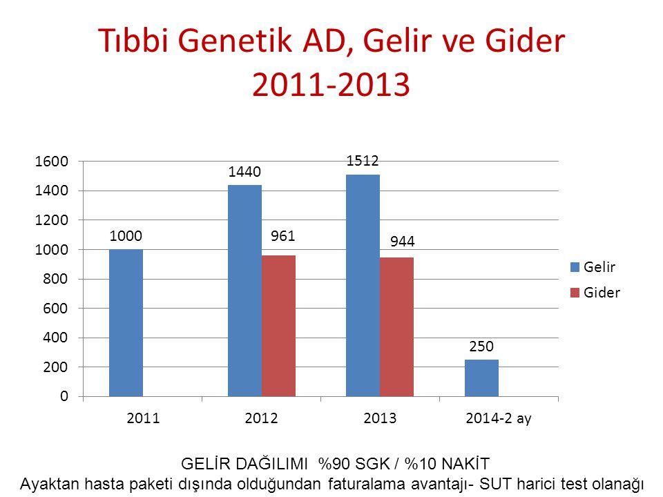 Tıbbi Genetik AD, Gelir ve Gider 2011-2013