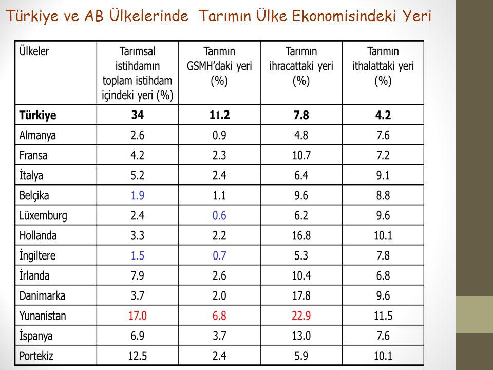 Türkiye ve AB Ülkelerinde Tarımın Ülke Ekonomisindeki Yeri