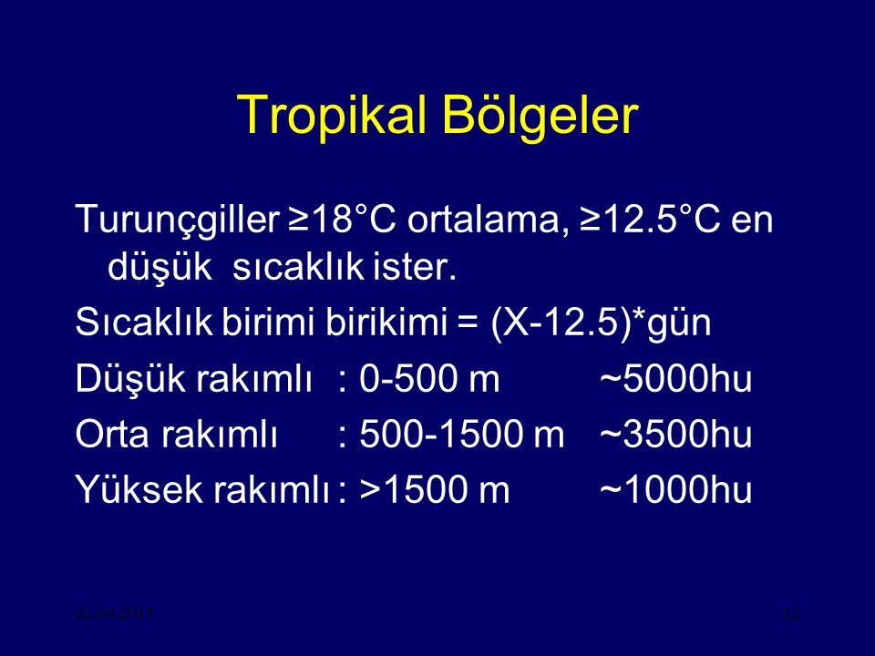 Tropikal Bölgeler Turunçgiller ≥18°C ortalama, ≥12.5°C en düşük sıcaklık ister. Sıcaklık birimi birikimi = (X-12.5)*gün.