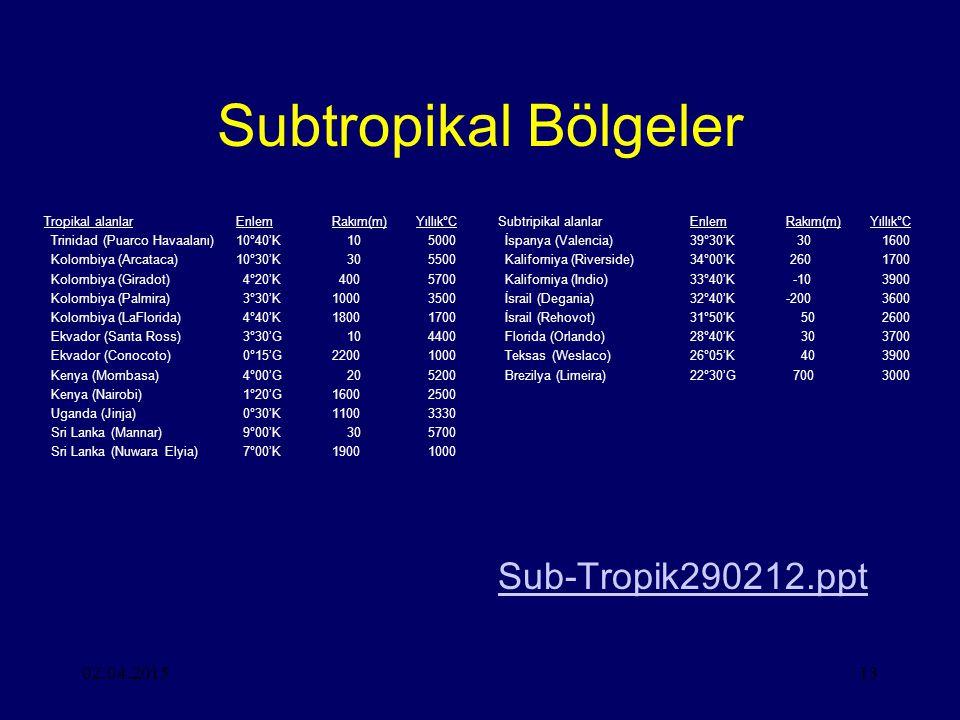 Subtropikal Bölgeler Sub-Tropik290212.ppt 09.04.2017
