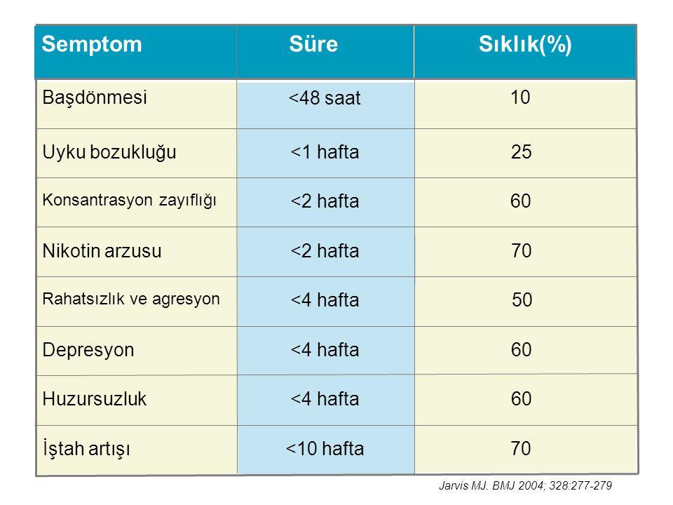 Sıklık(%) Süre Semptom 70 <10 hafta İştah artışı 60 <4 hafta