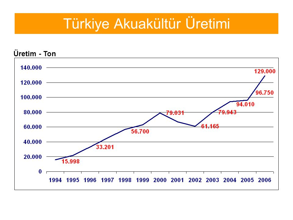 Türkiye Akuakültür Üretimi