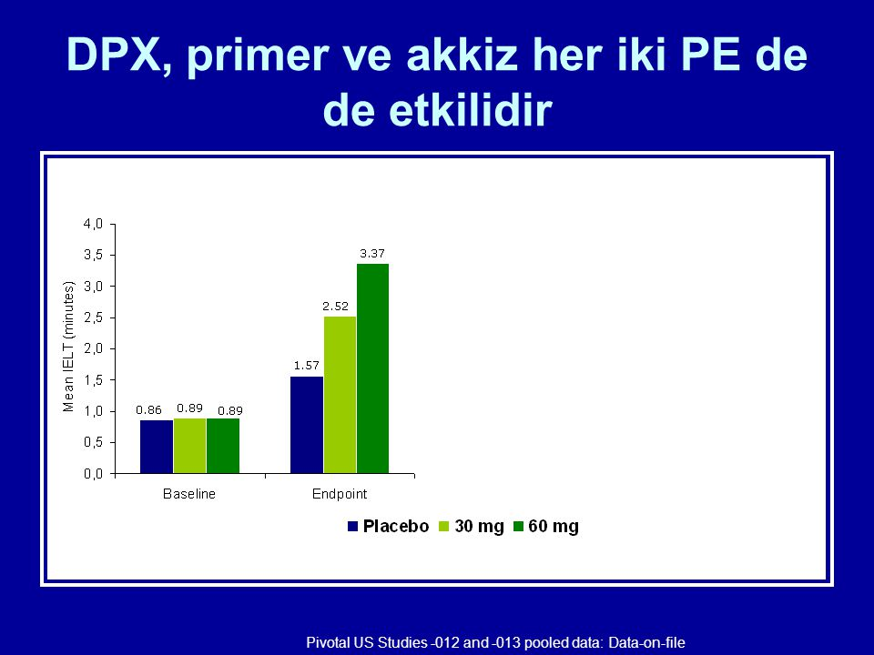 DPX, primer ve akkiz her iki PE de de etkilidir
