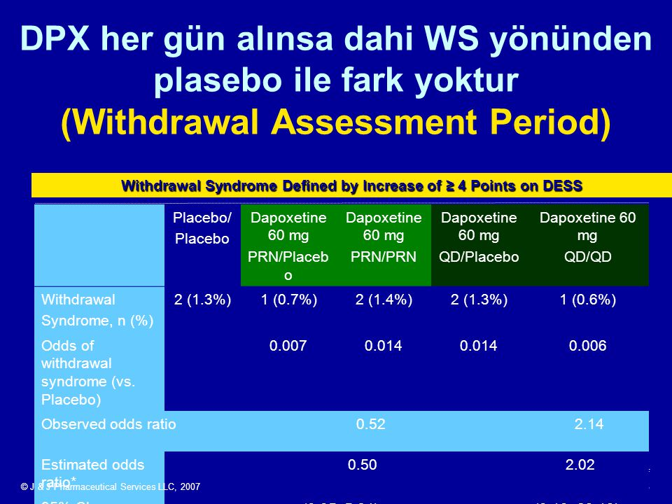 Withdrawal Syndrome Defined by Increase of ≥ 4 Points on DESS