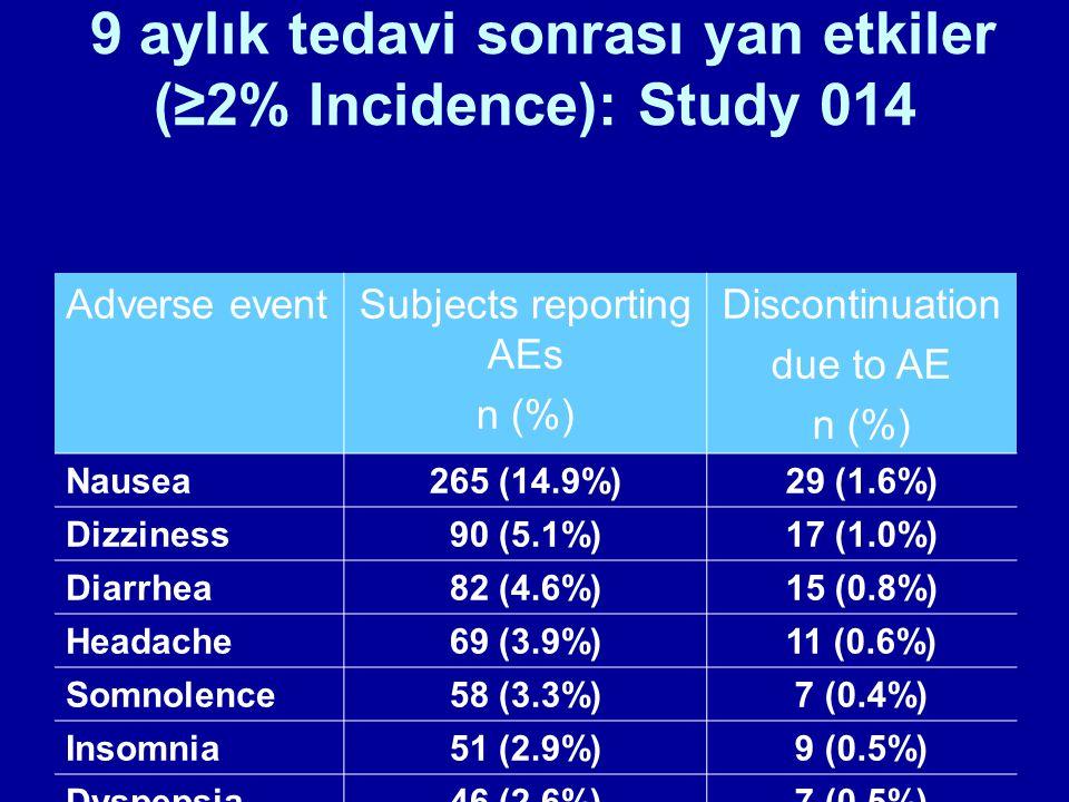 9 aylık tedavi sonrası yan etkiler (≥2% Incidence): Study 014