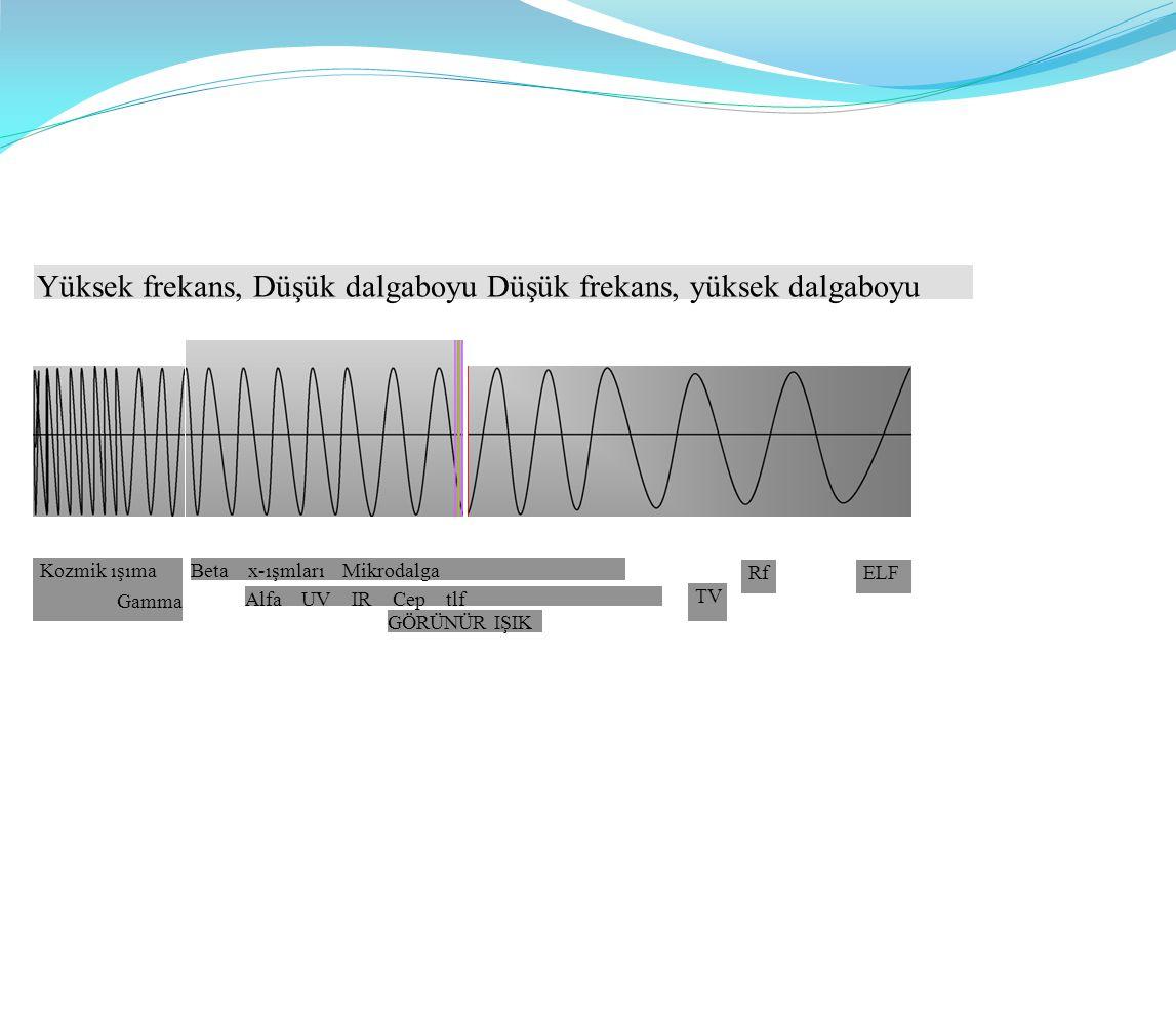 Yüksek frekans, Düşük dalgaboyu Düşük frekans, yüksek dalgaboyu