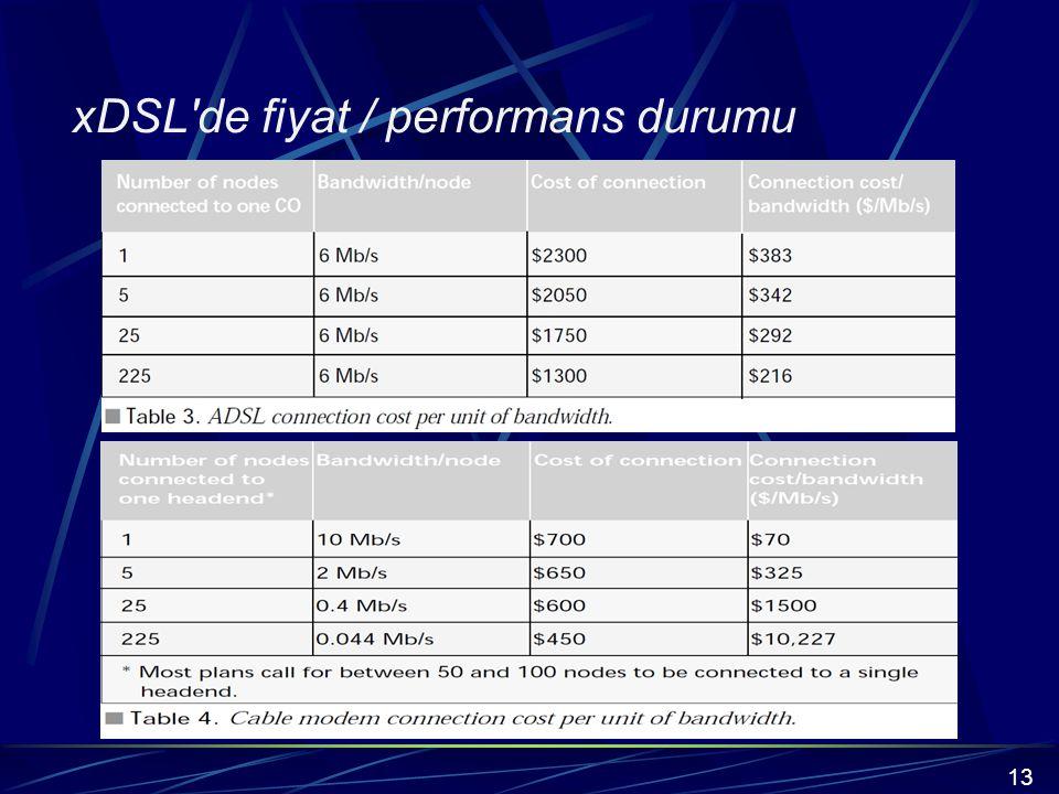 xDSL de fiyat / performans durumu