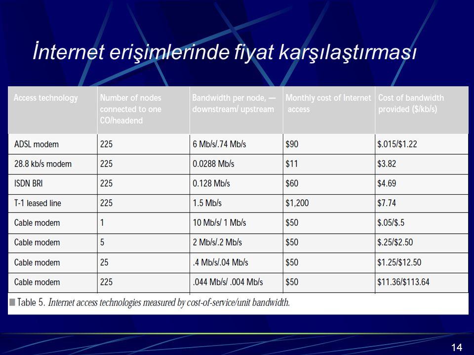 İnternet erişimlerinde fiyat karşılaştırması