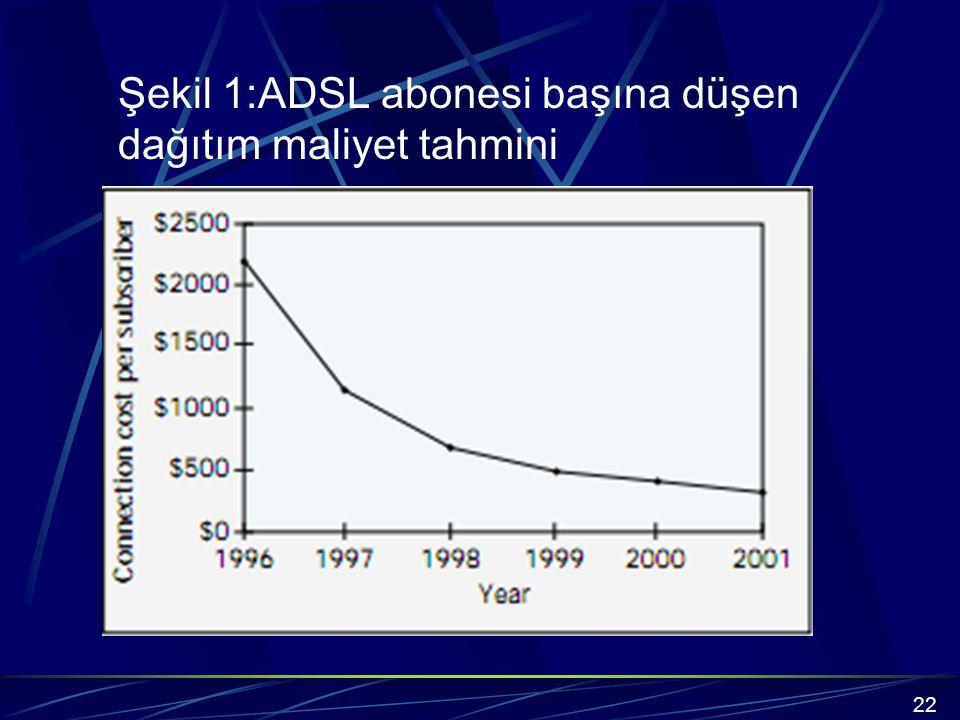 Şekil 1:ADSL abonesi başına düşen dağıtım maliyet tahmini