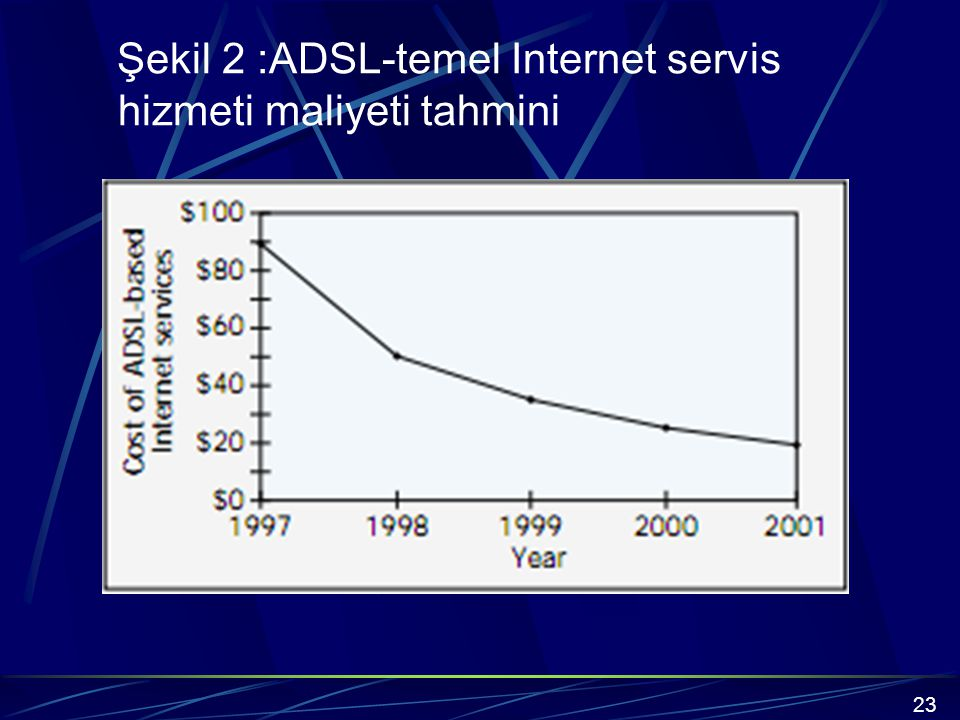 Şekil 2 :ADSL-temel Internet servis hizmeti maliyeti tahmini