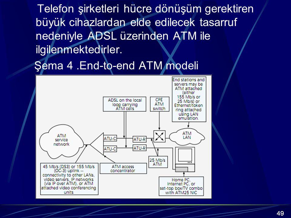 Telefon şirketleri hücre dönüşüm gerektiren büyük cihazlardan elde edilecek tasarruf nedeniyle ADSL üzerinden ATM ile ilgilenmektedirler. Şema 4 .End-to-end ATM modeli