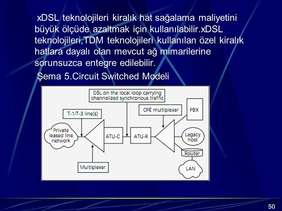 xDSL teknolojileri kiralık hat sağalama maliyetini büyük ölçüde azaltmak için kullanılabilir.xDSL teknolojileri,TDM teknolojileri kullanılan özel kiralık hatlara dayalı olan mevcut ağ mimarilerine sorunsuzca entegre edilebilir. Şema 5.Circuit Switched Modeli
