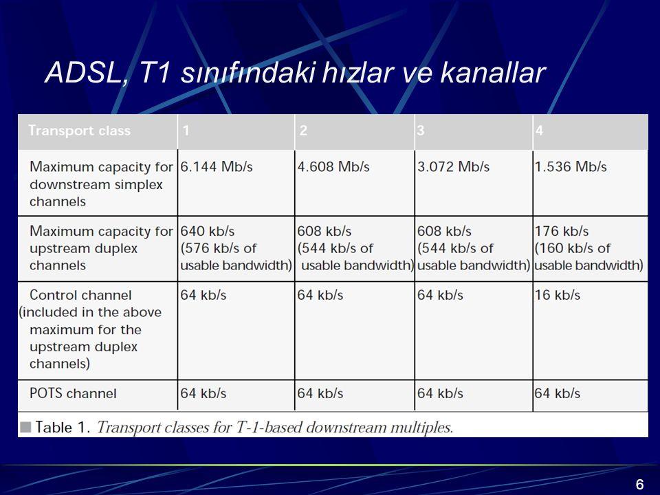ADSL, T1 sınıfındaki hızlar ve kanallar