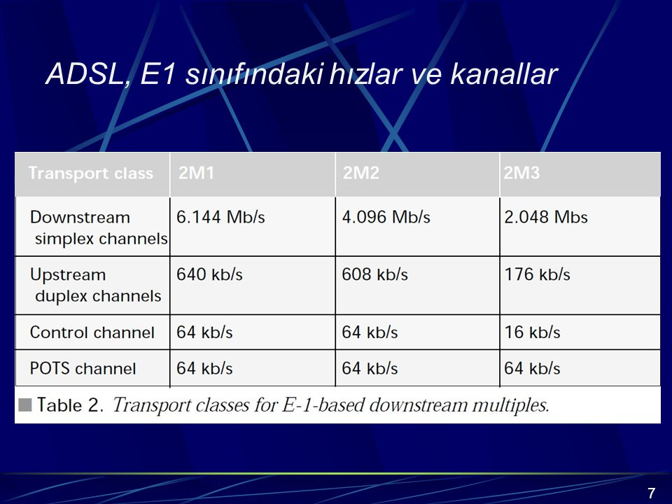 ADSL, E1 sınıfındaki hızlar ve kanallar