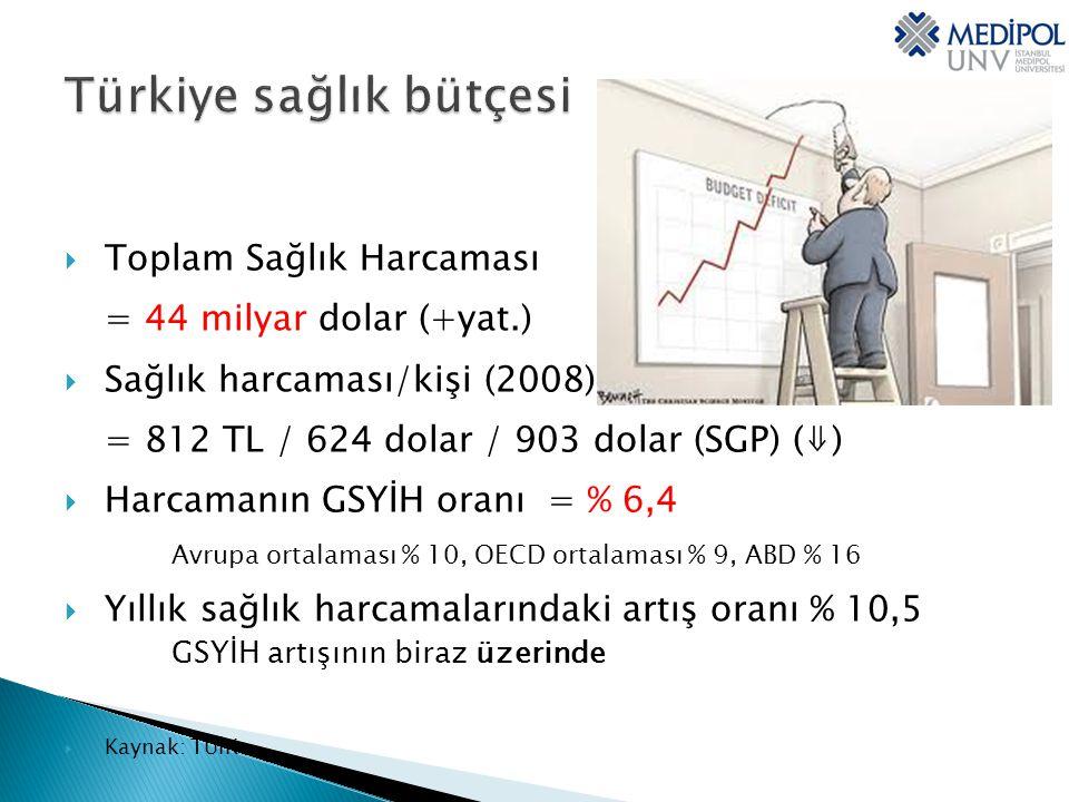 Türkiye sağlık bütçesi
