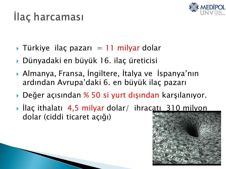 İlaç harcaması Türkiye ilaç pazarı = 11 milyar dolar