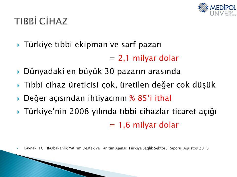 TIBBİ CİHAZ Türkiye tıbbi ekipman ve sarf pazarı = 2,1 milyar dolar