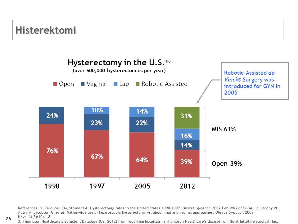 Robotik histerektomi vs. laparoskopik histerektomi