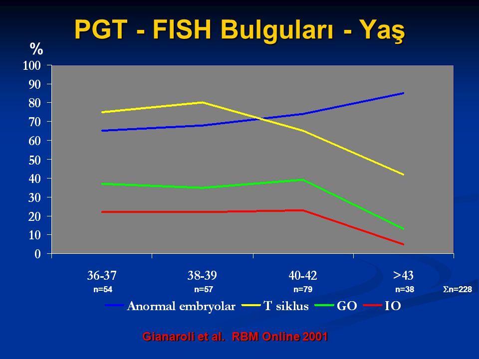 PGT - FISH Bulguları - Yaş