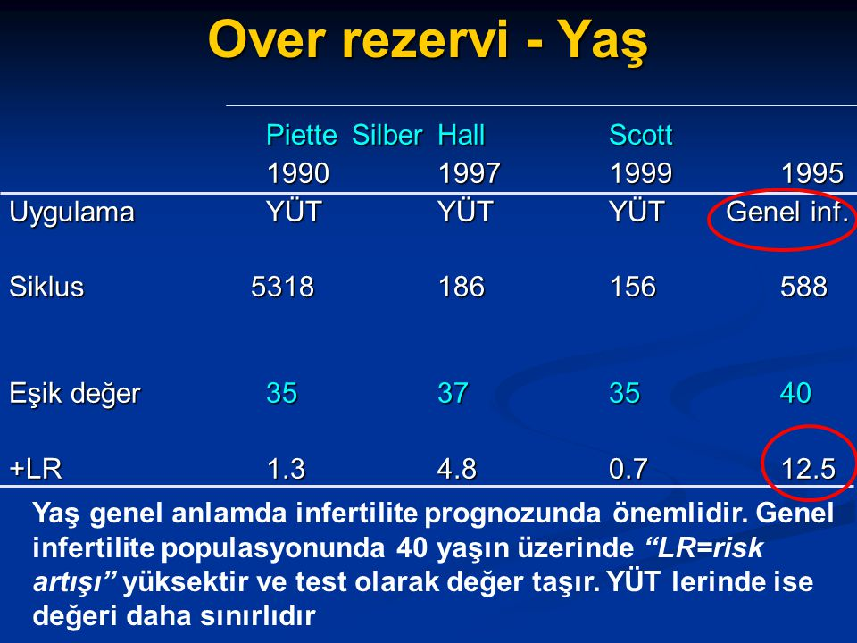 Over rezervi - Yaş Piette Silber Hall Scott 1990 1997 1999 1995