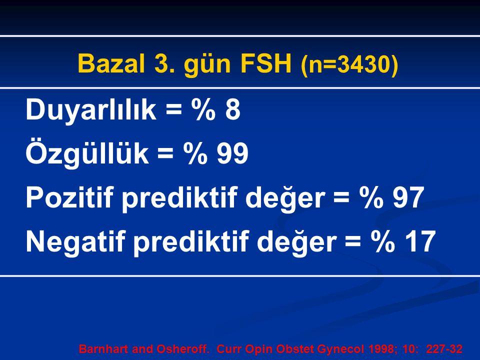 Pozitif prediktif değer = % 97 Negatif prediktif değer = % 17