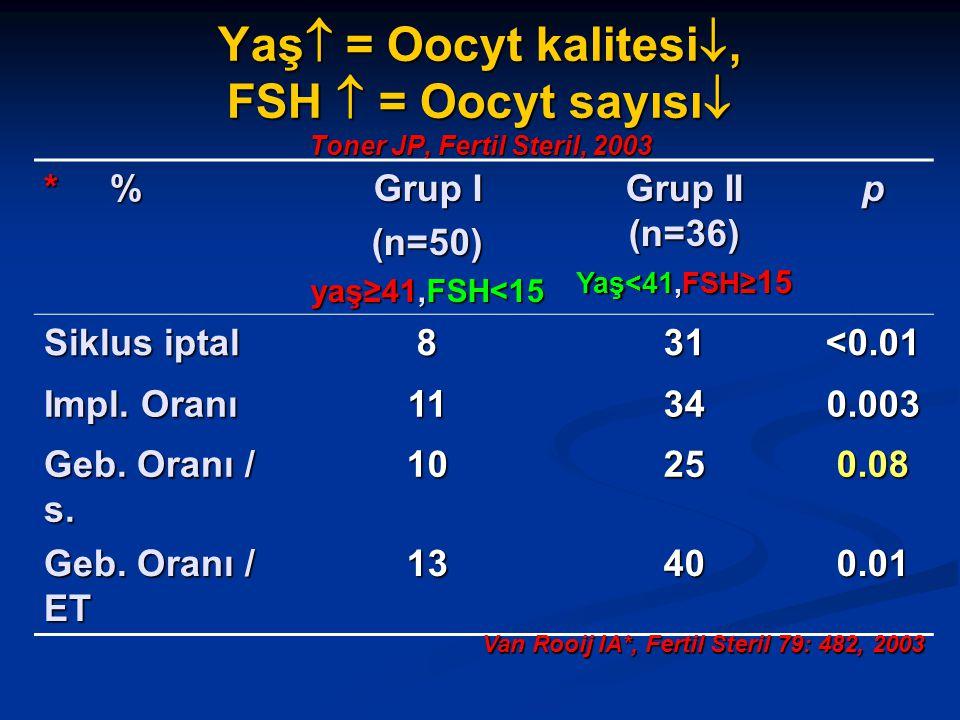 Yaş = Oocyt kalitesi, FSH  = Oocyt sayısı Toner JP, Fertil Steril, 2003