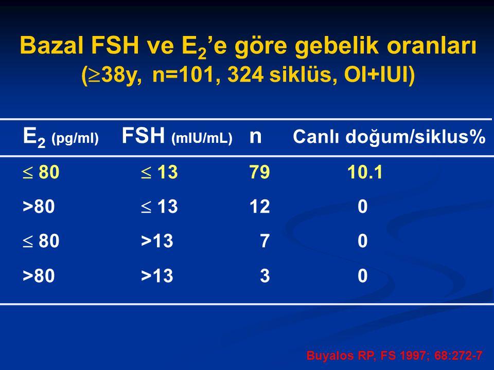 Bazal FSH ve E2'e göre gebelik oranları