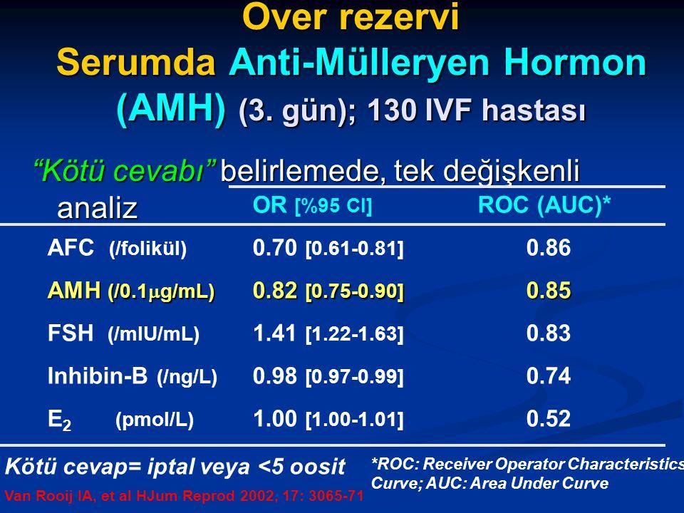 Over rezervi Serumda Anti-Mülleryen Hormon (AMH) (3