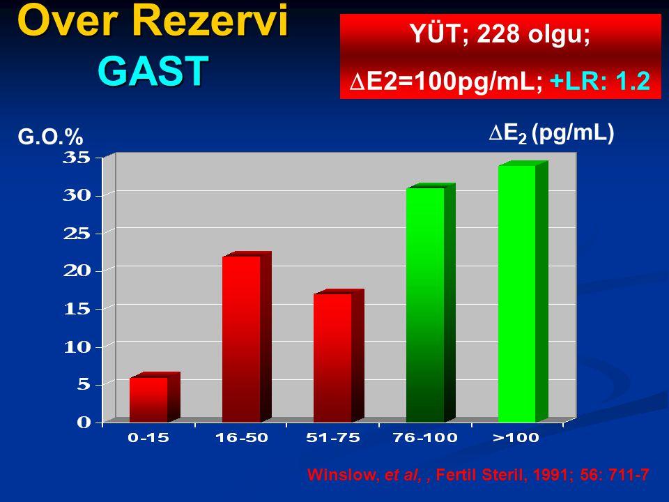 Over Rezervi GAST YÜT; 228 olgu; E2=100pg/mL; +LR: 1.2 E2 (pg/mL)