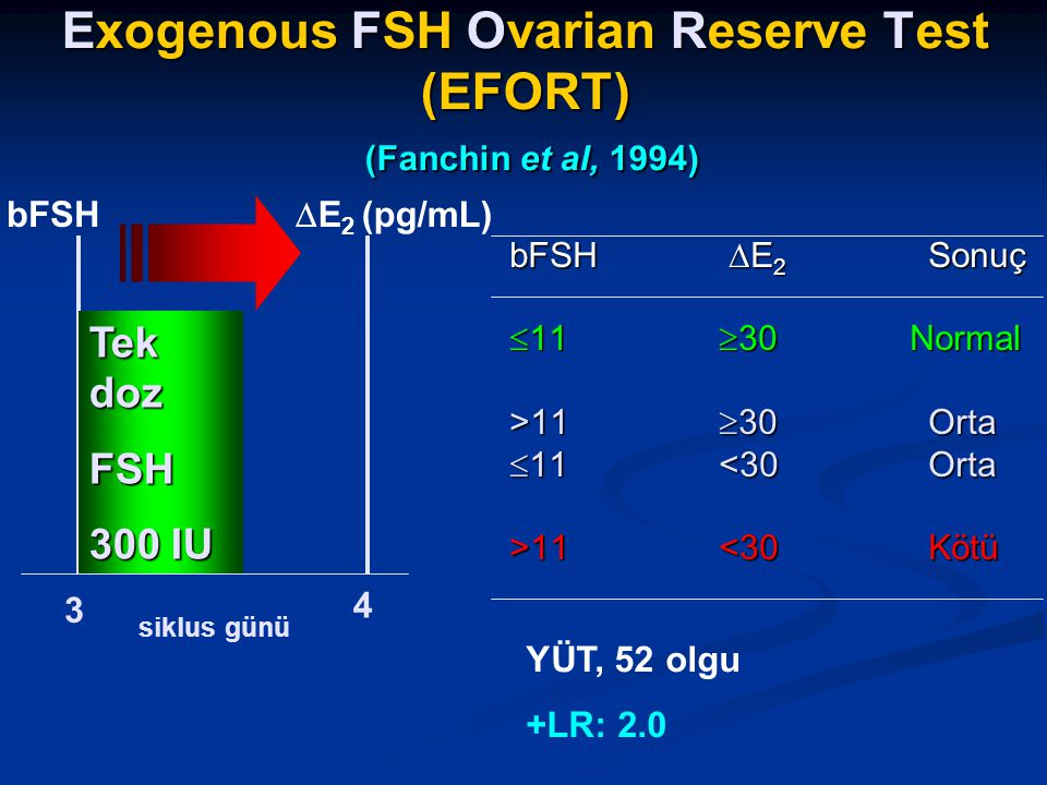 Over Rezervi Exogenous FSH Ovarian Reserve Test (EFORT) (Fanchin et al, 1994)