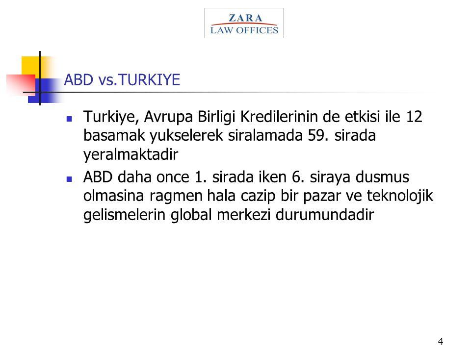 ABD vs.TURKIYE Turkiye, Avrupa Birligi Kredilerinin de etkisi ile 12 basamak yukselerek siralamada 59. sirada yeralmaktadir.