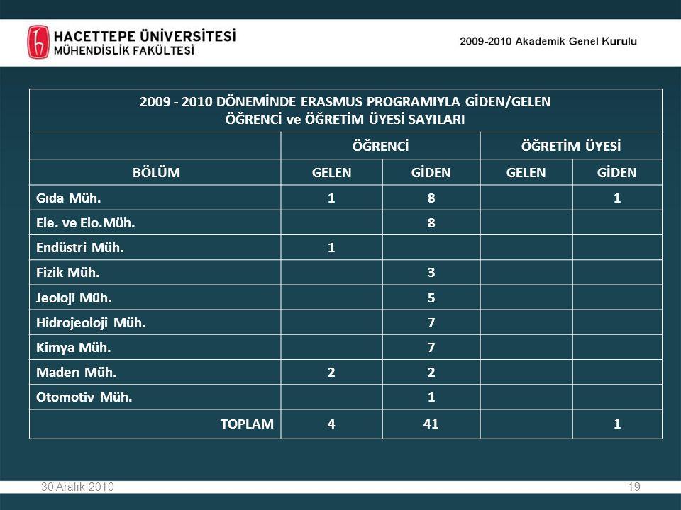 2009 - 2010 DÖNEMİNDE ERASMUS PROGRAMIYLA GİDEN/GELEN