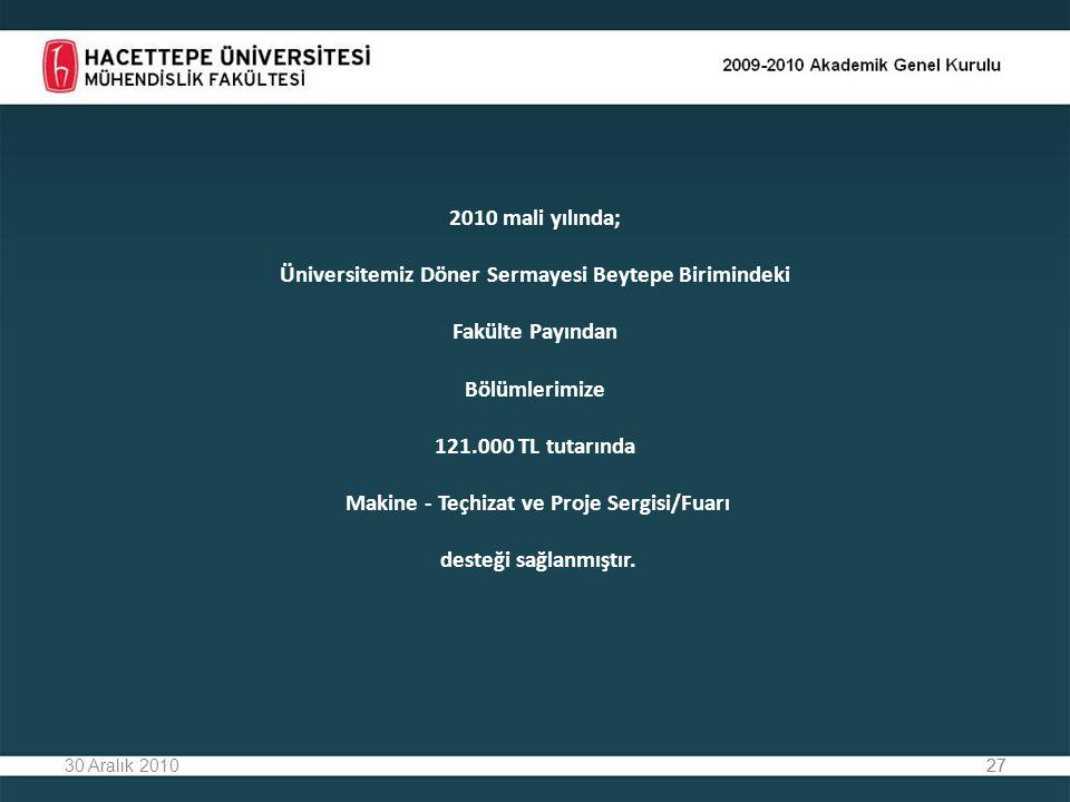 2010 mali yılında; Üniversitemiz Döner Sermayesi Beytepe Birimindeki Fakülte Payından Bölümlerimize 121.000 TL tutarında Makine - Teçhizat ve Proje Sergisi/Fuarı desteği sağlanmıştır.