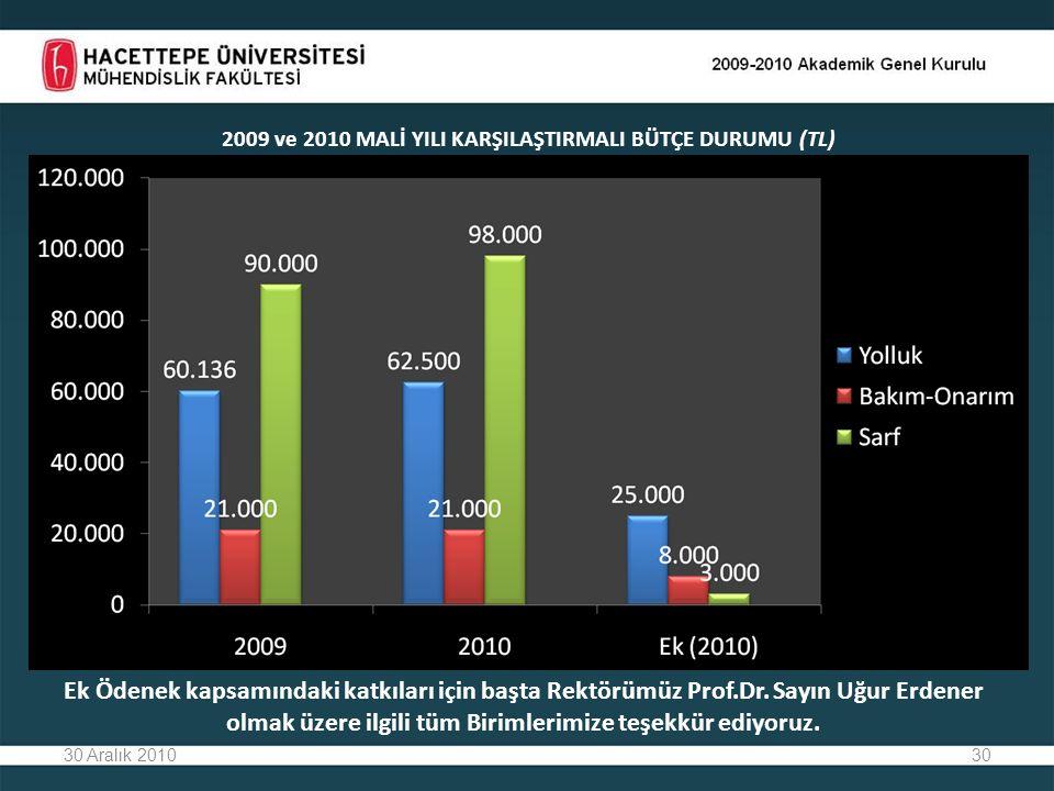 2009 ve 2010 MALİ YILI KARŞILAŞTIRMALI BÜTÇE DURUMU (TL)
