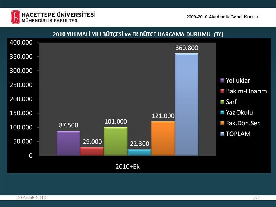 2010 YILI MALİ YILI BÜTÇESİ ve EK BÜTÇE HARCAMA DURUMU (TL)