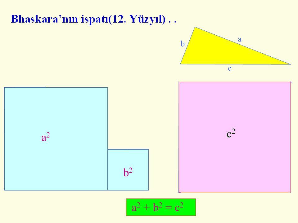 c b a c2 b2 a2 2 1 5 3 4 a2 + b2 = c2