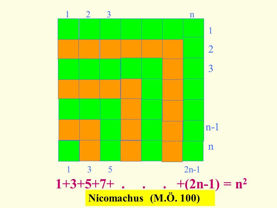 1+3+5+7+ . . . +(2n-1) = n2 2 3 n-1 n Nicomachus (M.Ö. 100) 1 2 3 n 1