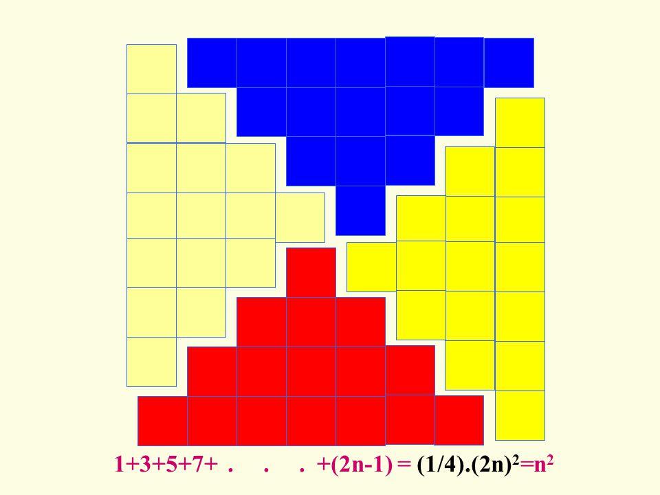 1+3+5+7+ . . . +(2n-1) = (1/4).(2n)2=n2