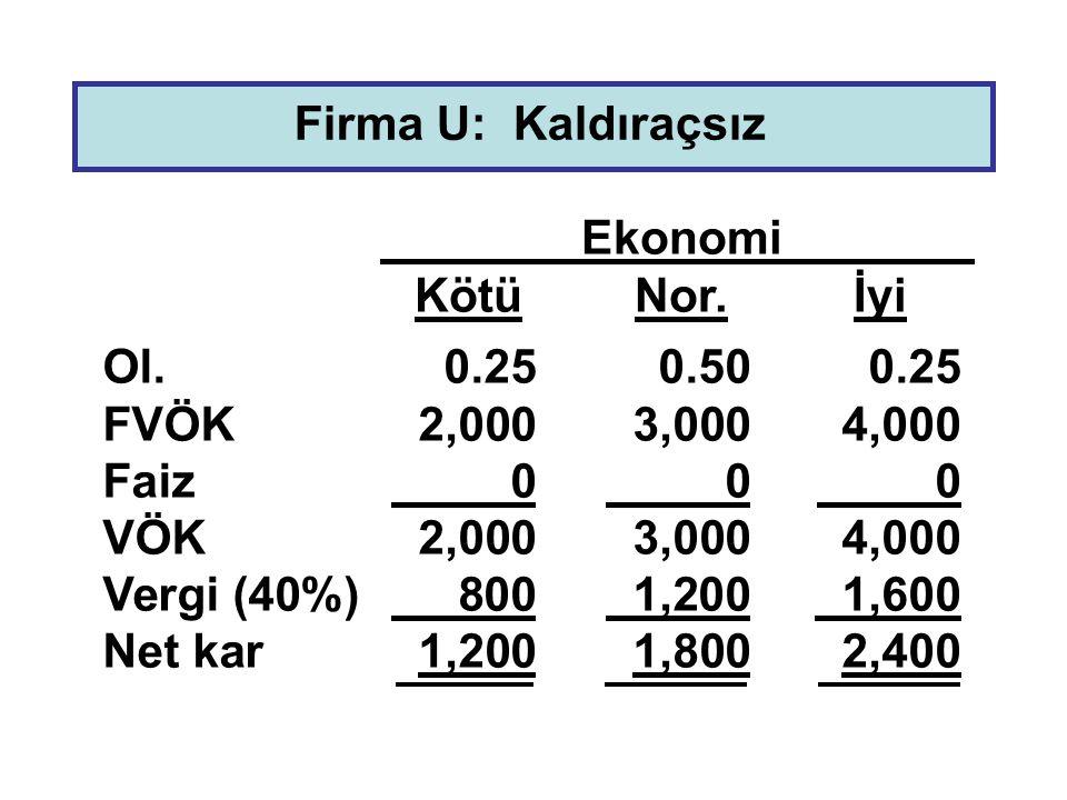 Firma U: Kaldıraçsız Ekonomi. Kötü Nor. İyi. Ol. 0.25 0.50 0.25. FVÖK 2,000 3,000 4,000. Faiz 0 0 0.