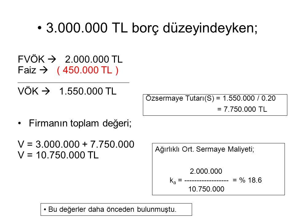 3.000.000 TL borç düzeyindeyken;