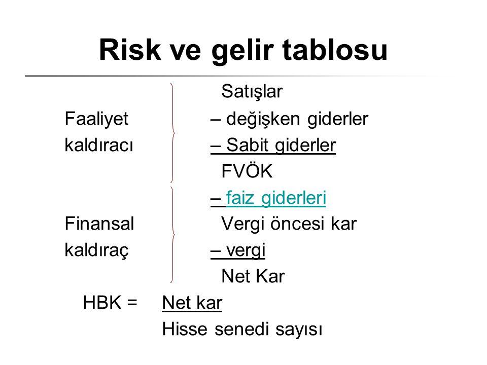 Risk ve gelir tablosu Satışlar Faaliyet – değişken giderler