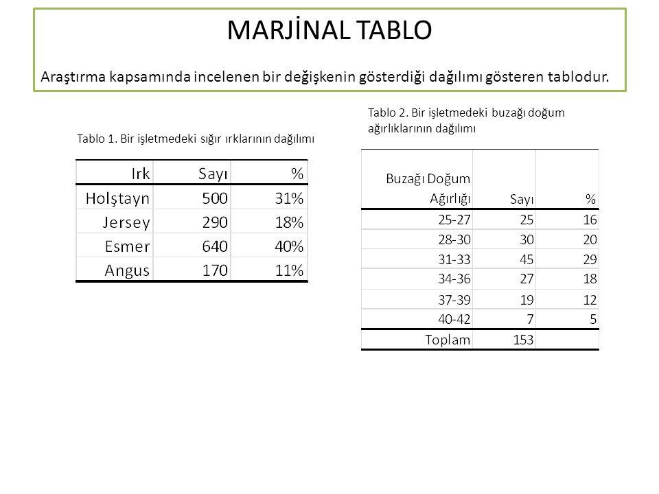 MARJİNAL TABLO Araştırma kapsamında incelenen bir değişkenin gösterdiği dağılımı gösteren tablodur.